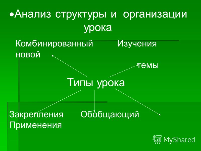 Анализ структуры и организации урока Комбинированный Изучения новой темы Типы урока Закрепления Обобщающий Применения