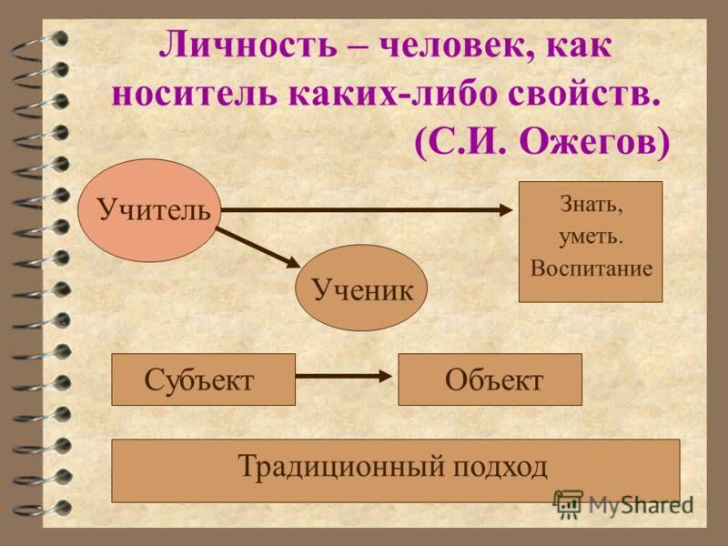 Личность – человек, как носитель каких-либо свойств. (С.И. Ожегов) Учитель Знать, уметь. Воспитание Ученик СубъектОбъект Традиционный подход