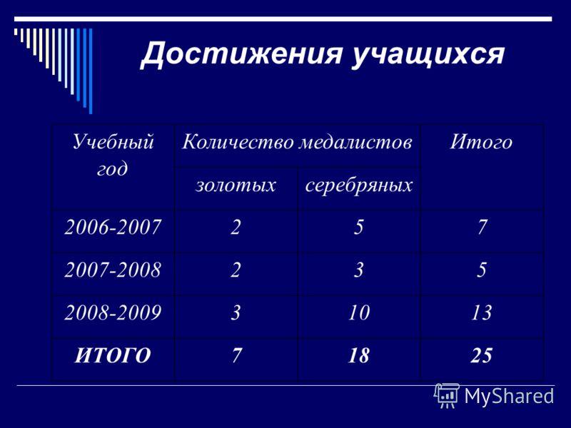 Достижения учащихся Учебный год Количество медалистовИтого золотыхсеребряных 2006-2007257 2007-2008235 2008-200931013 ИТОГО71825