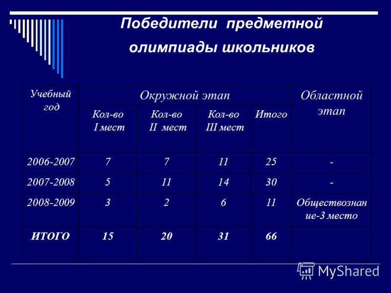 Победители предметной олимпиады школьников Учебный год Окружной этапОбластной этап Кол-во I мест Кол-во II мест Кол-во III мест Итого 2006-2007771125- 2007-20085111430- 2008-200932611Обществознан ие-3 место ИТОГО15203166