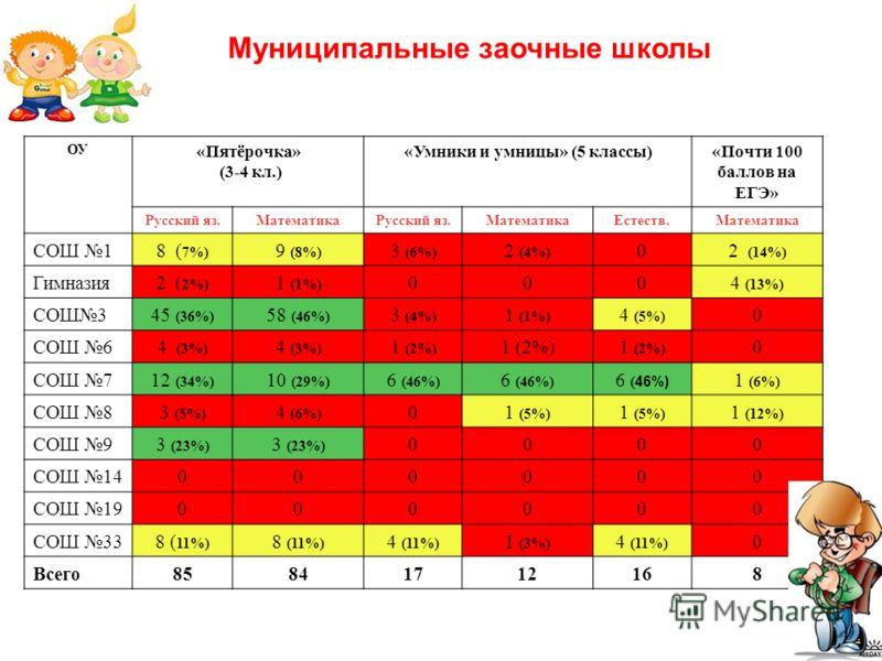 ОУ «Пятёрочка» (3-4 кл.) «Умники и умницы» (5 классы)«Почти 100 баллов на ЕГЭ» Русский яз.МатематикаРусский яз.МатематикаЕстеств.Математика СОШ 18 ( 7%) 9 (8%) 3 (6%) 2 (4%) 02 (14%) Гимназия2 ( 2%) 1 (1%) 0004 (13%) СОШ345 (36%) 58 (46%) 3 (4%) 1 (1