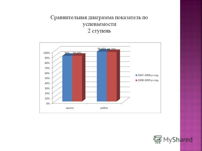 Сравнительная диаграмма показатель по успеваемости 2 ступень