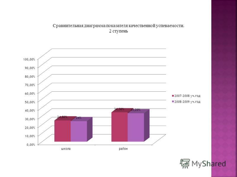 Сравнительная диаграмма показателя качественной успеваемости. 2 ступень