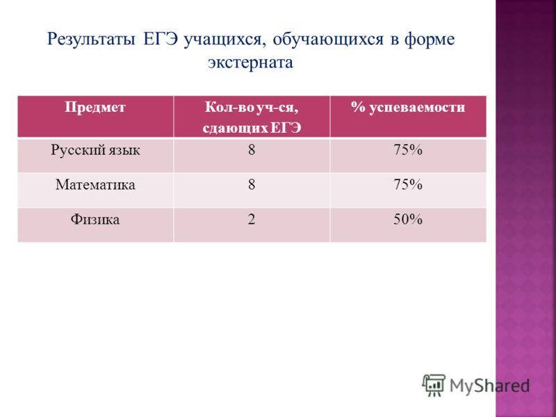 Предмет Кол-во уч-ся, сдающих ЕГЭ % успеваемости Русский язык875% Математика875% Физика250%