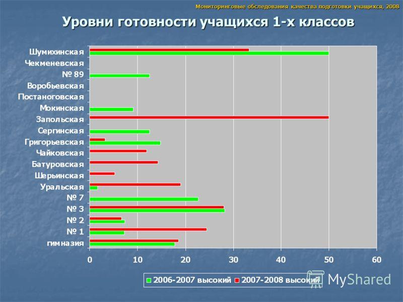 Уровни готовности учащихся 1-х классов Мониторинговые обследования качества подготовки учащихся, 2008