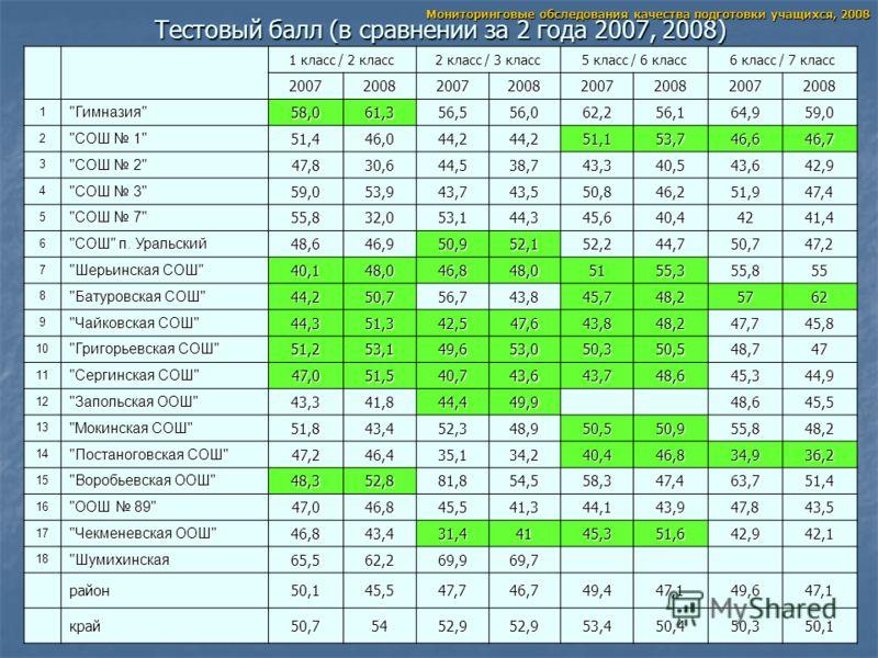 Тестовый балл (в сравнении за 2 года 2007, 2008) 1 класс / 2 класс 2 класс / 3 класс 5 класс / 6 класс 6 класс / 7 класс 20072008200720082007200820072008 1