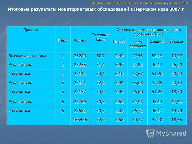Итоговые результаты мониторинговых обследований в Пермском крае 2007 г Мониторинговые обследования качества подготовки учащихся, 2008 Предмет КлассКол-во Тестовый балл Степень сформированности учебных достижений (%) Низкий Ниже среднего СреднийВысоки