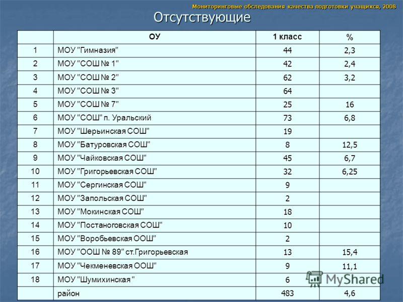 Отсутствующие Мониторинговые обследования качества подготовки учащихся, 2008 ОУ 1 класс % 1 МОУ