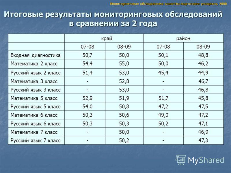 Итоговые результаты мониторинговых обследований в сравнении за 2 года крайрайон 07-0808-0907-0808-09 Входная диагностика 50,750,050,148,8 Математика 2 класс 54,455,050,046,2 Русский язык 2 класс 51,453,045,444,9 Математика 3 класс -52,8-46,7 Русский