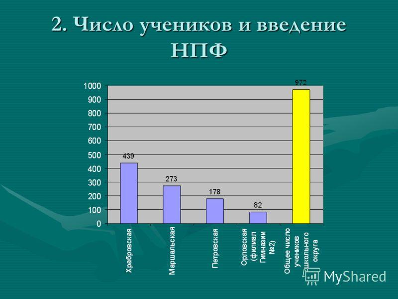 2. Число учеников и введение НПФ