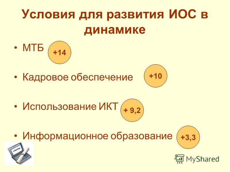 Условия для развития ИОС в динамике МТБ Кадровое обеспечение Использование ИКТ Информационное образование +14 +10 + 9,2 +3,3