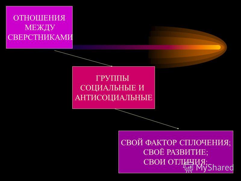 ОТНОШЕНИЯ МЕЖДУ СВЕРСТНИКАМИ ГРУППЫ СОЦИАЛЬНЫЕ И АНТИСОЦИАЛЬНЫЕ СВОЙ ФАКТОР СПЛОЧЕНИЯ; СВОЁ РАЗВИТИЕ; СВОИ ОТЛИЧИЯ;