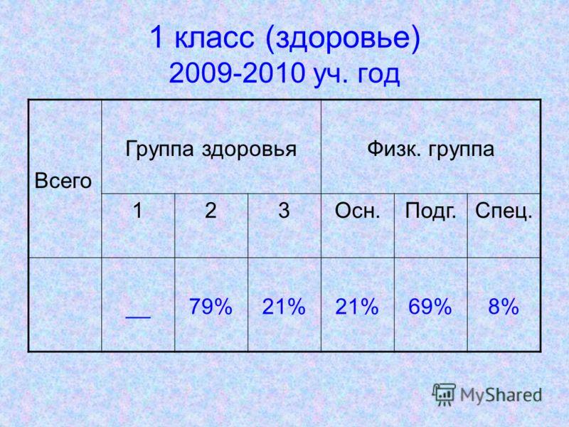 1 класс (здоровье) 2009-2010 уч. год Всего Группа здоровьяФизк. группа 123Осн.Подг.Спец. __79%21% 69%8%