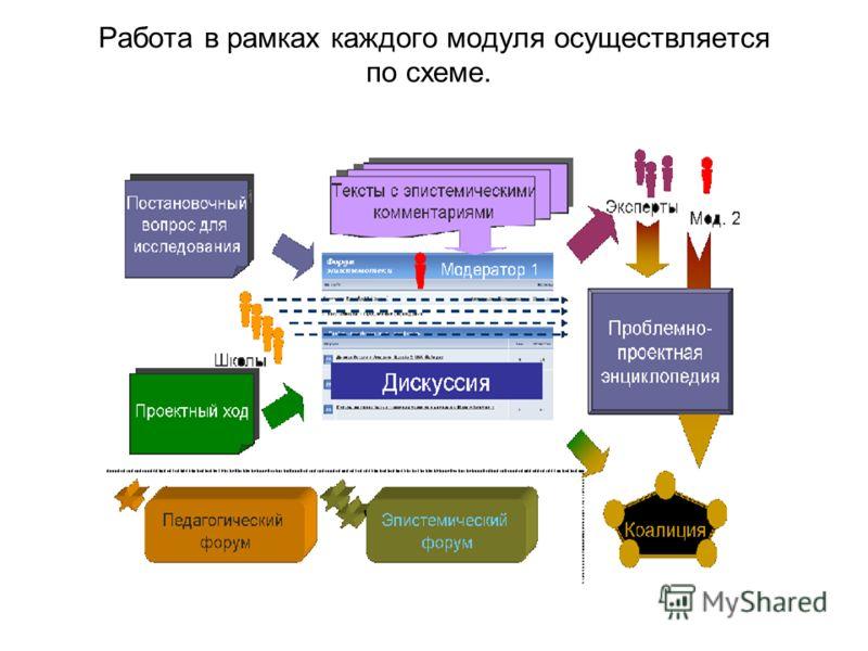 Работа в рамках каждого модуля осуществляется по схеме.