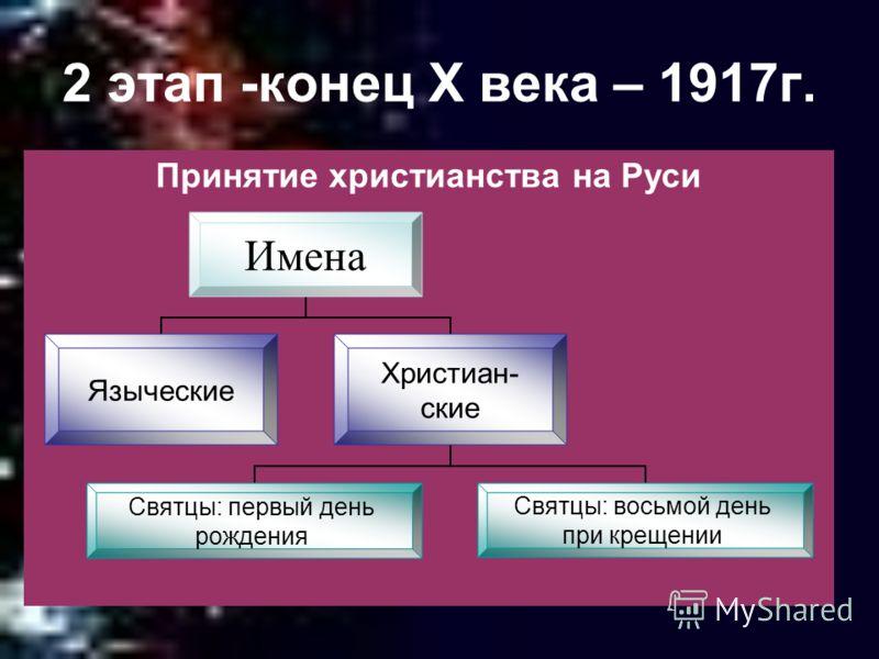 2 этап -конец X века – 1917г. Принятие христианства на Руси Имена ЯзыческиеХристиан-ские Святцы: первый день рождения Святцы: восьмой день при крещении