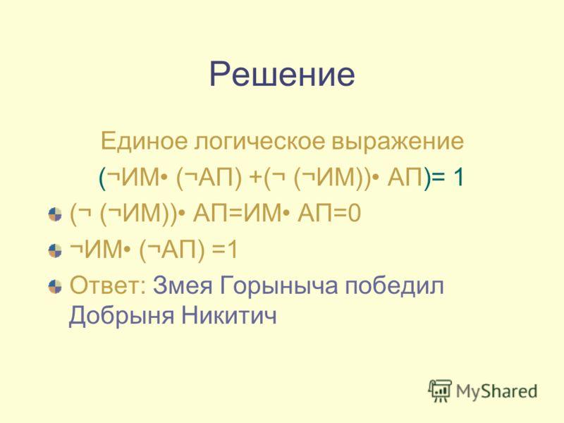 Решение Единое логическое выражение (¬ИМ (¬АП) +(¬ (¬ИМ)) АП)= 1 (¬ (¬ИМ)) АП=ИМ АП=0 ¬ИМ (¬АП) =1 Ответ: Змея Горыныча победил Добрыня Никитич