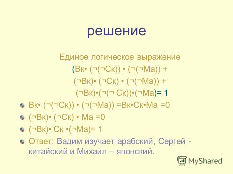 решение Единое логическое выражение (Вк (¬(¬Ск)) (¬(¬Ма)) + (¬Вк) (¬Ск) (¬(¬Ма)) + (¬Вк)(¬(¬ Ск))(¬Ма)= 1 Вк (¬(¬Ск)) (¬(¬Ма)) =ВкСкМа =0 (¬Вк) (¬Ск) Ма =0 (¬Вк) Ск (¬Ма)= 1 Ответ: Вадим изучает арабский, Сергей - китайский и Михаил – японский.