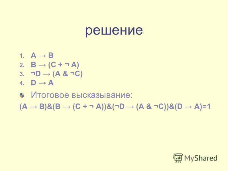 решение 1. А В 2. В (С + ¬ А) 3. ¬D (А & ¬C) 4. D A Итоговое высказывание: (А В)&(В (С + ¬ А))&(¬D (А & ¬C))&(D A)=1