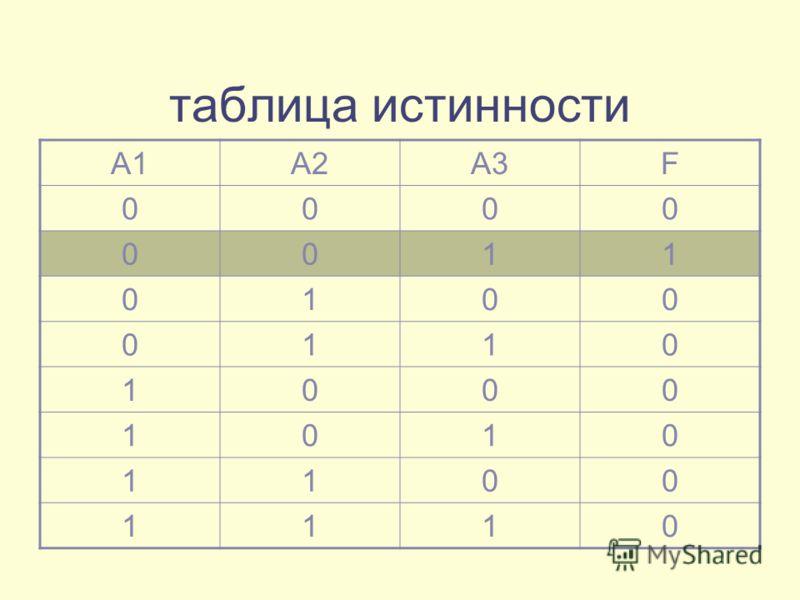 таблица истинности А1А2А3F 0000 0011 0100 0110 1000 1010 1100 1110