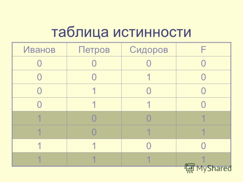таблица истинности ИвановПетровСидоровF 0000 0010 0100 0110 1001 1011 1100 1111