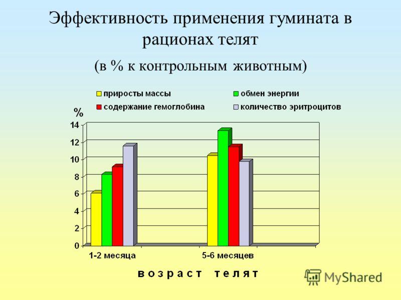 Эффективность применения гумината в рационах телят (в % к контрольным животным)