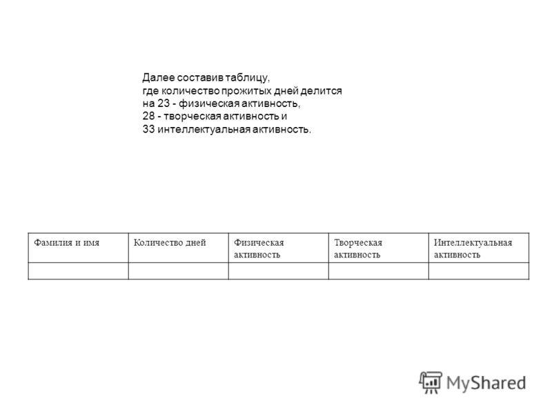 Далее составив таблицу, где количество прожитых дней делится на 23 - физическая активность, 28 - творческая активность и 33 интеллектуальная активность. Фамилия и имяКоличество днейФизическая активность Творческая активность Интеллектуальная активнос