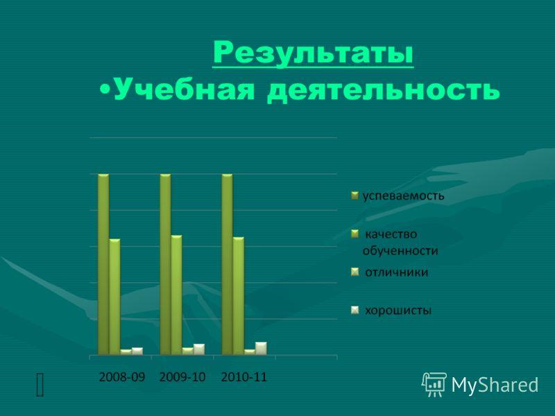 2008-2009 уч. г. 9 класс 2009-2010 уч.г. 10 класс 2010-2011 уч.г. 11 класс (1 пол.) % успеваемости 100%100%100% % качества 64%66%65% отличников343 хорошистов467 Результаты: Учебная деятельность