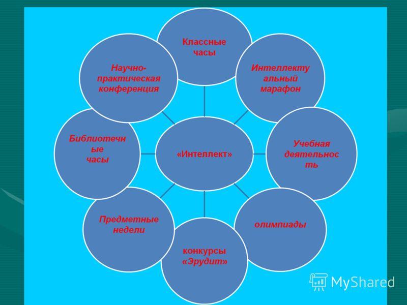 Здоровье Нравственное -культура речи -культура внешнего вида -культура поведения - гражданская позиция Физическое -физическое самосовершенствование -привитие навыков здорового образа жизни Интеллектуальное -расширение кругозора - творческое мышление