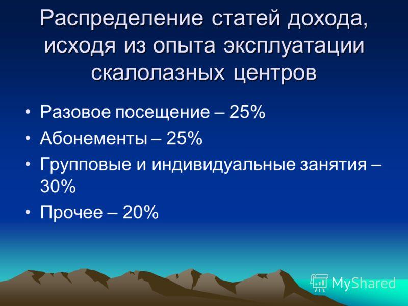 Распределение статей дохода, исходя из опыта эксплуатации скалолазных центров Разовое посещение – 25% Абонементы – 25% Групповые и индивидуальные занятия – 30% Прочее – 20%