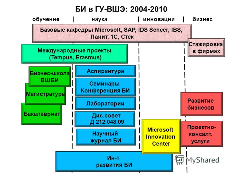 Структура программы бакалавриата