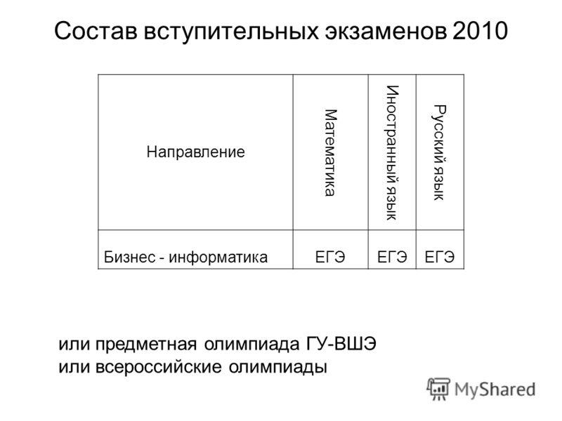 Статистика приема в бакалавриат факультета БИ 2003-2010 г.г.