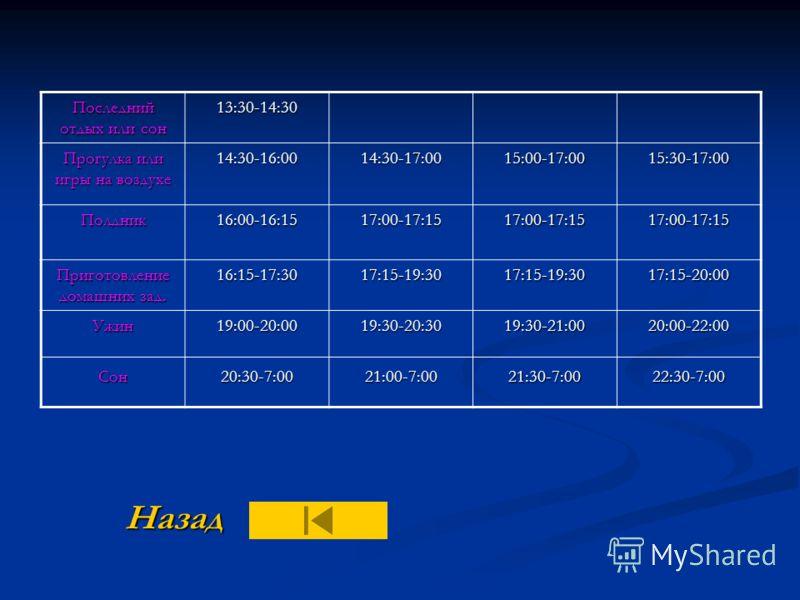Примерная схема режима дня школьников, посещающих занятия в первую смену. Вид занятий и отдыха 7-9 лет (1-3 классы) 10 лет (4 класс) 11-13 лет (5-7 классы) 14-17 лет (8-11 классы) Подъем7:007:007:007:00 Зарядка, водные процедуры, туалет 7:00-7:307:00