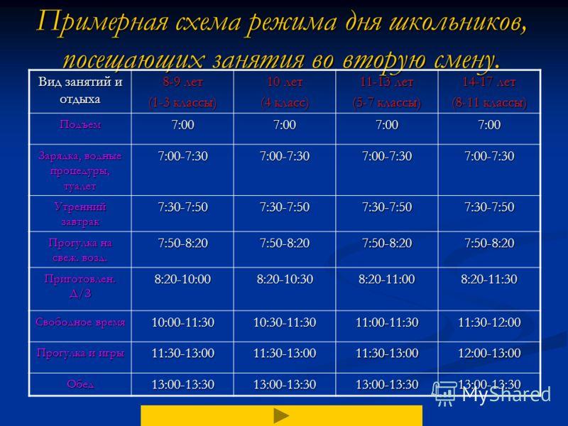 Назад Последний отдых или сон 13:30-14:30 Прогулка или игры на воздухе 14:30-16:0014:30-17:0015:00-17:0015:30-17:00 Полдник16:00-16:1517:00-17:1517:00-17:1517:00-17:15 Приготовление домашних зад. 16:15-17:3017:15-19:3017:15-19:3017:15-20:00 УжинСон19