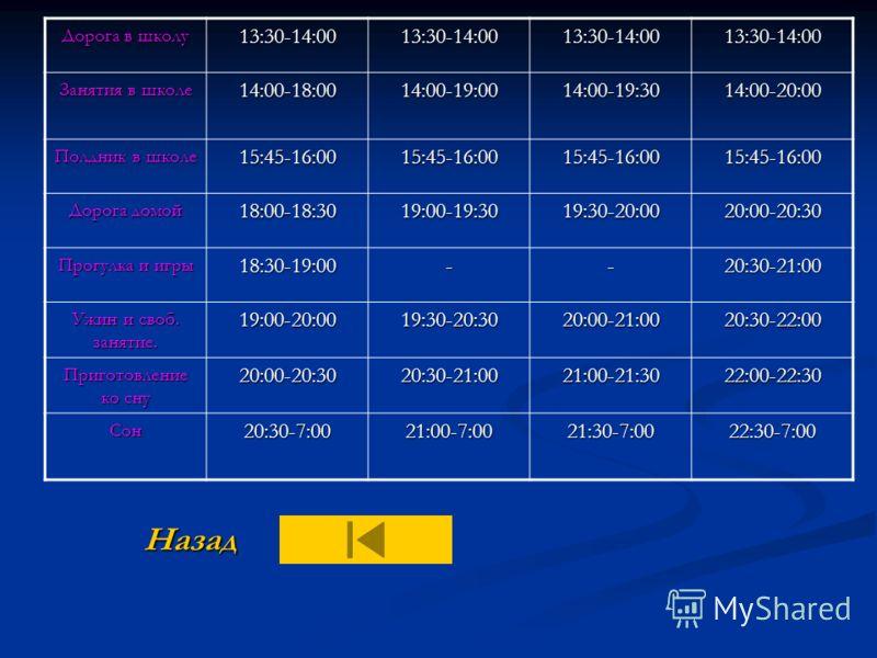 Примерная схема режима дня школьников, посещающих занятия во вторую смену. Вид занятий и отдыха 8-9 лет (1-3 классы) 10 лет (4 класс) 11-13 лет (5-7 классы) 14-17 лет (8-11 классы) Подъем7:007:007:007:00 Зарядка, водные процедуры, туалет 7:00-7:307:0
