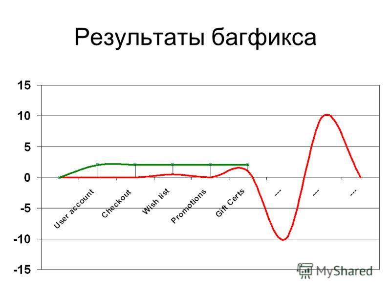 Результаты багфикса