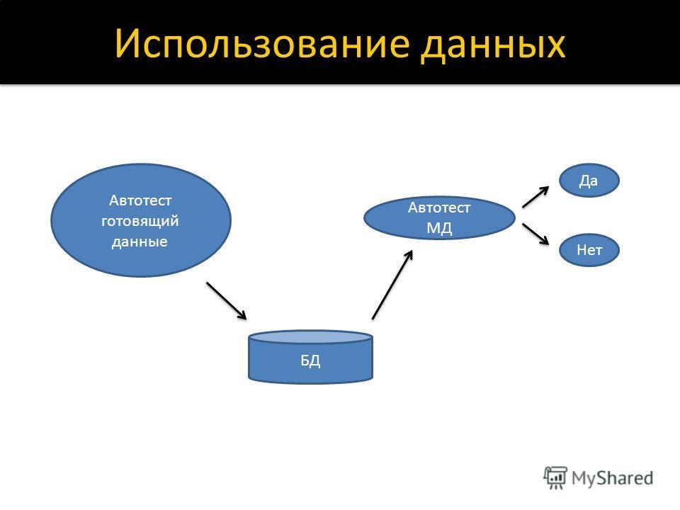 Использование данных Автотест готовящий данные Автотест МД Да Нет БД