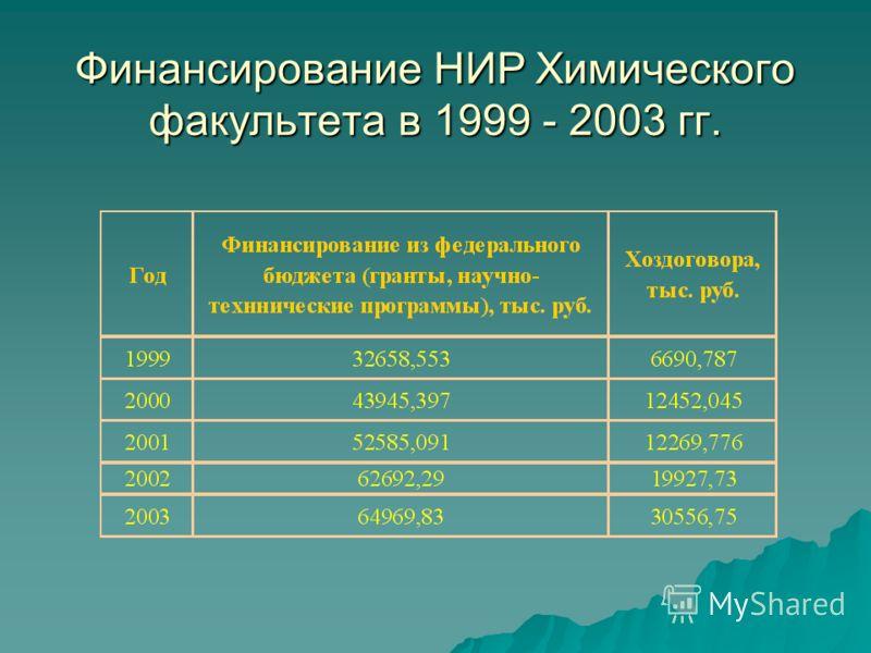 Финансирование НИР Химического факультета в 1999 - 2003 гг.