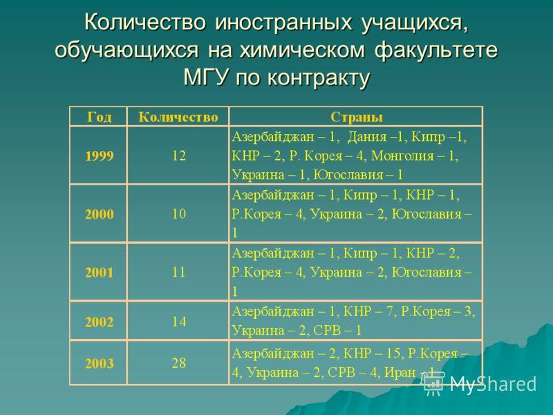 Количество иностранных учащихся, обучающихся на химическом факультете МГУ по контракту