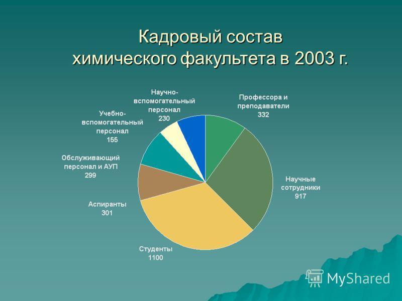 Кадровый состав химического факультета в 2003 г.
