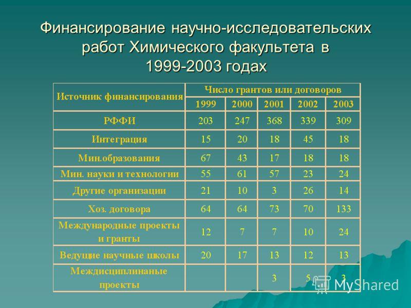 Финансирование научно-исследовательских работ Химического факультета в 1999-2003 годах