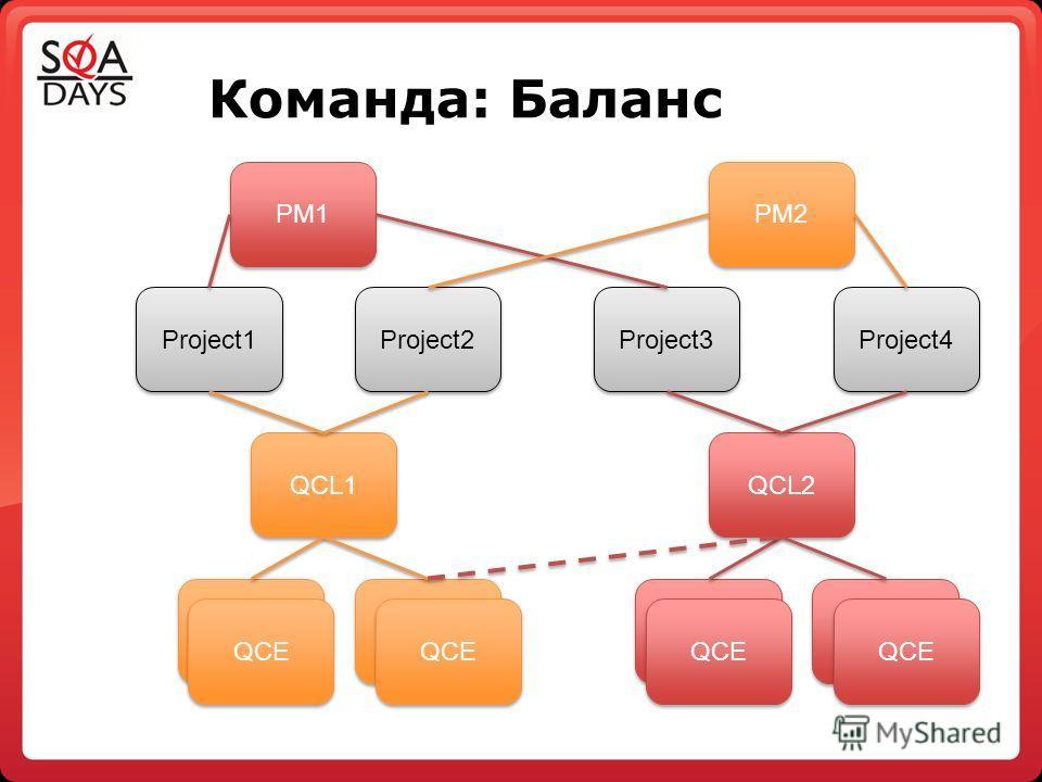 Команда: Баланс Project3 QСL1 QСL2 Project2 Project1 Project4 PM1 PM2 QСEQСE QСEQСE QСEQСE QСEQСE QСEQСE QСEQСE QСEQСE QСEQСE QСEQСE QСEQСE QСEQСE QСEQСE QСEQСE QСEQСE QСEQСE QСEQСE