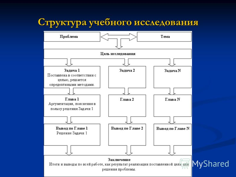 Структура учебного исследования