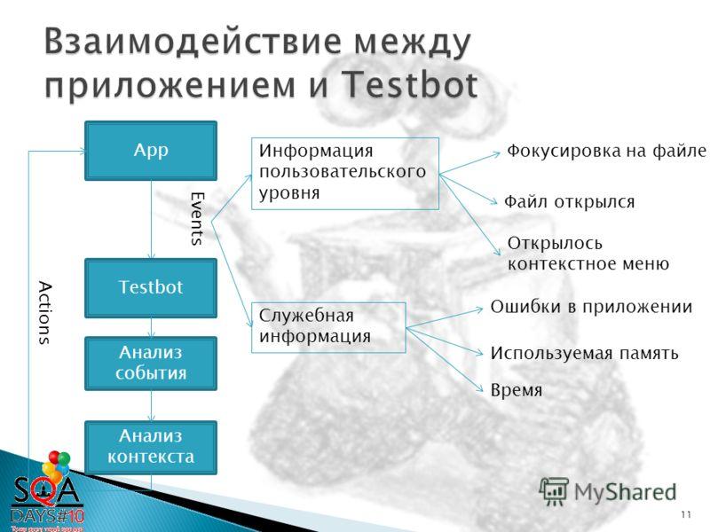 App Testbot Events Информация пользовательского уровня Фокусировка на файле Файл открылся Открылось контекстное меню Анализ события Анализ контекста Actions Используемая память Ошибки в приложении 11 Время Служебная информация