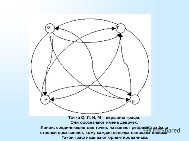 Задача 4. Сколько нужно конвертов, чтобы девочки Оля (О), Лена (Л), Наташа (Н) и Маша (М) обменялись письмами? Для ответа на вопрос задачи можно воспользоваться схемой, которая называется графом