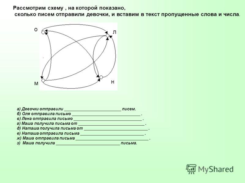 о л м н Точки О, Л, Н, М – вершины графа. Они обозначают имена девочек. Линии, соединяющие две точки, называют ребрами графа, а стрелки показывают, кому каждая девочка написала письмо. Такой граф называют ориентированным.