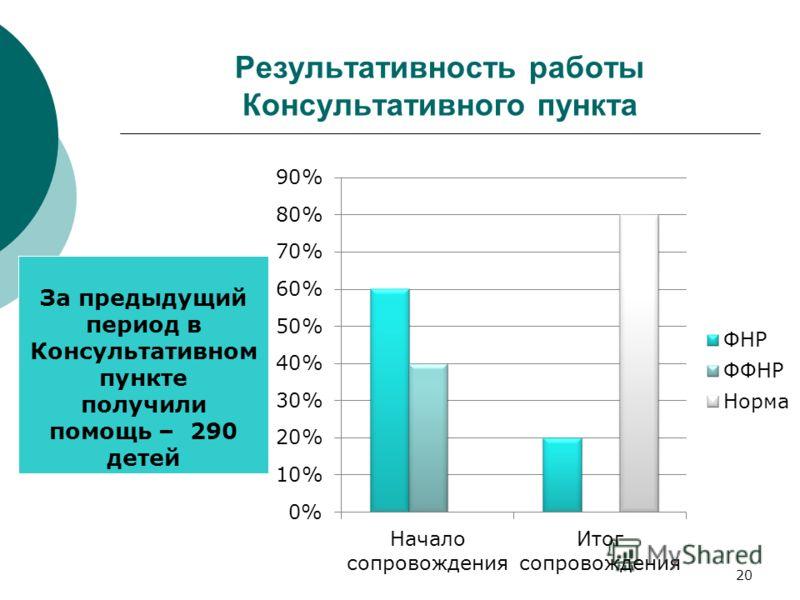 Результативность работы Консультативного пункта За предыдущий период в Консультативном пункте получили помощь – 290 детей 20