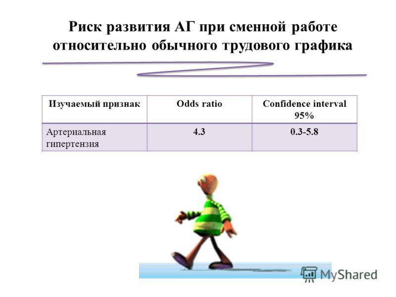 Риск развития АГ при сменной работе относительно обычного трудового графика Изучаемый признакOdds ratioConfidence interval 95% Артериальная гипертензия 4.30.3-5.8