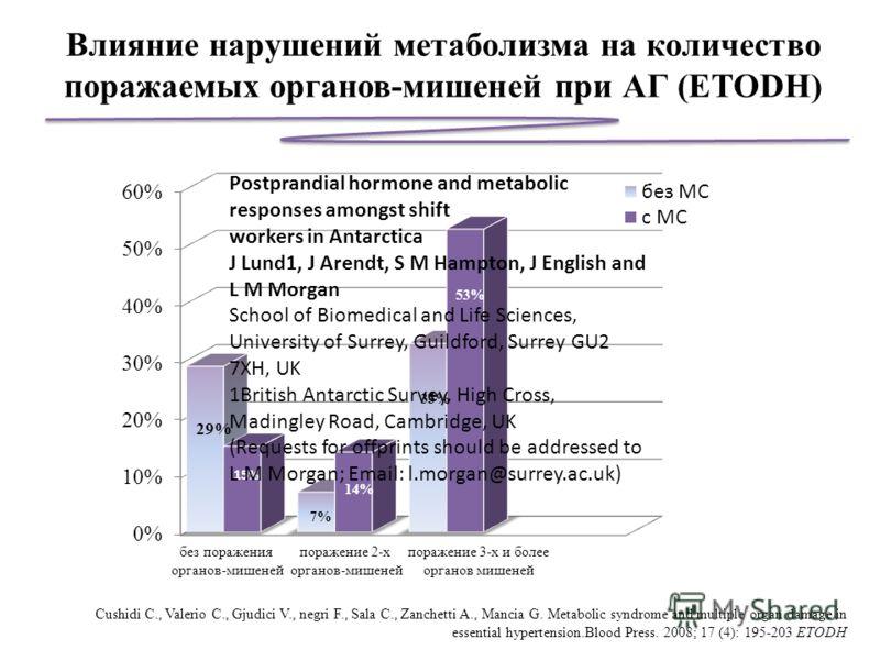без поражения органов-мишеней поражение 2-х органов-мишеней поражение 3-х и более органов мишеней 15% 7% 14% 33% 53% Влияние нарушений метаболизма на количество поражаемых органов-мишеней при АГ (ETODН) Сushidi C., Valerio C., Gjudici V., negri F., S