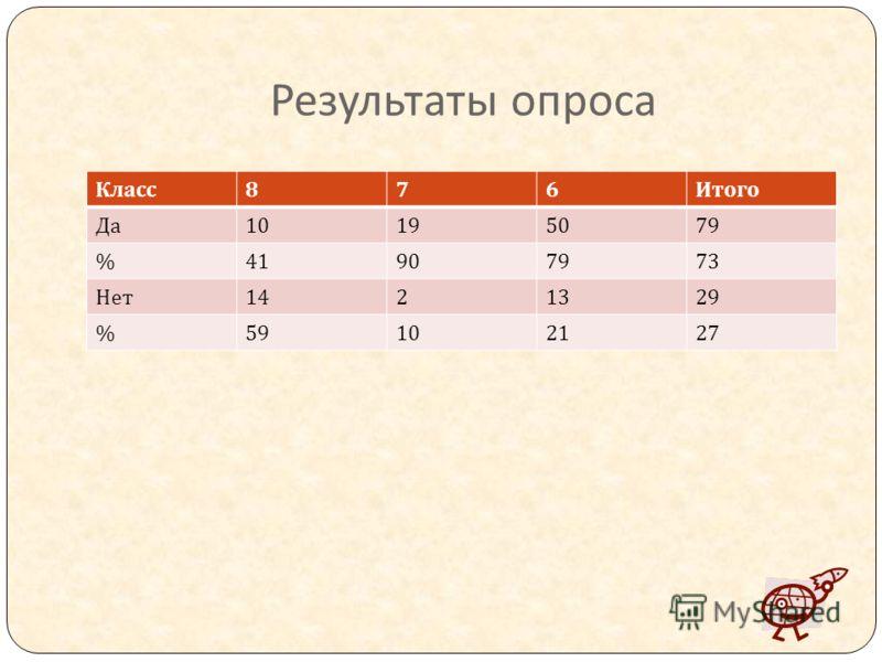 Результаты опроса Класс 876 Итого Да 10195079 %41907973 Нет 1421329 %59102127
