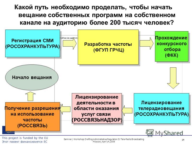 14 Seminar / Workshop: Drafting Administrative Regulation II: Tele-Radio Broadcasting Moscow, April 14, 2006 14 Какой путь необходимо проделать, чтобы начать вещание собственных программ на собственном канале на аудиторию более 200 тысяч человек? Рег